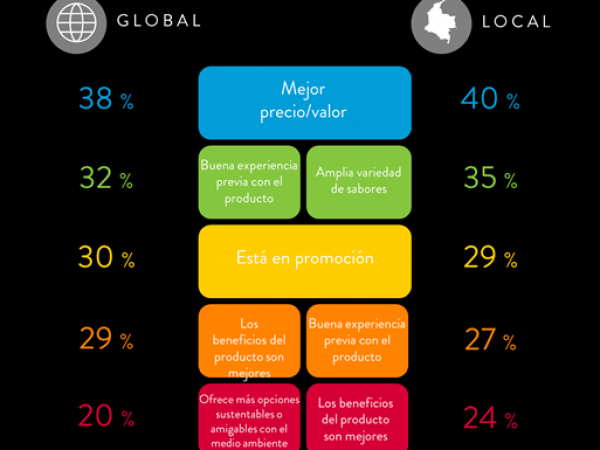 Factores más importantes al comprar una marca global o local.
