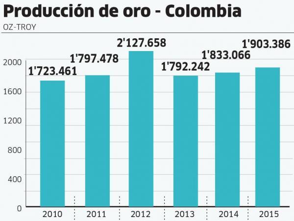 Producción De Oro En Colombia