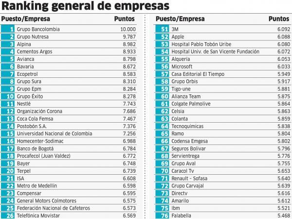 Empresas con mayor reputaci n en colombia 2016 negocios for Empresas de jardineria bogota
