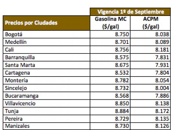 Precios de los combustibles para septiembre de 2017