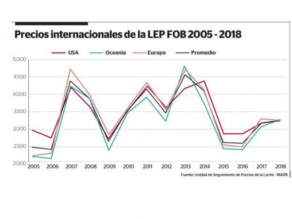 Los Desafos Del Sector Lcteo Colombiano Anlisis Opinin