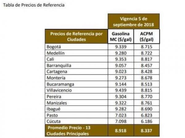 Aumentan los precios de referencia para los combustibles en Colombia