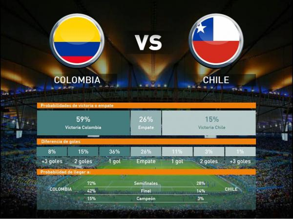Colombia - Chile