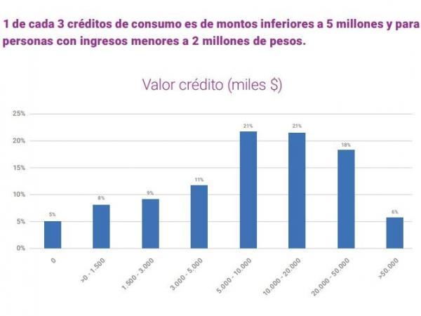 Créditos de consumo