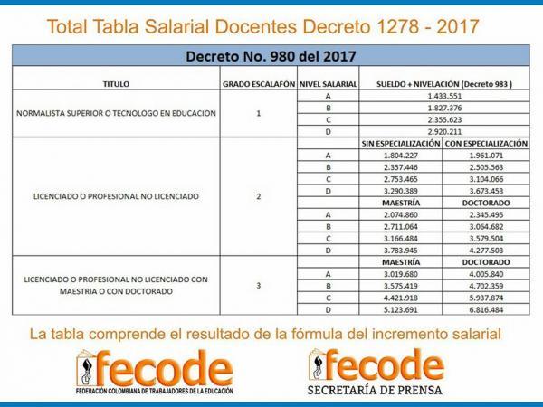 Salario Escalafn Docente | tabla salarial docentes decreto