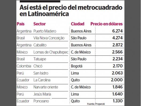 Precio del metro cuadrado en Latinoamérica