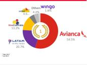 Participación de las aerolíneas en el mercado aéreo doméstico.
